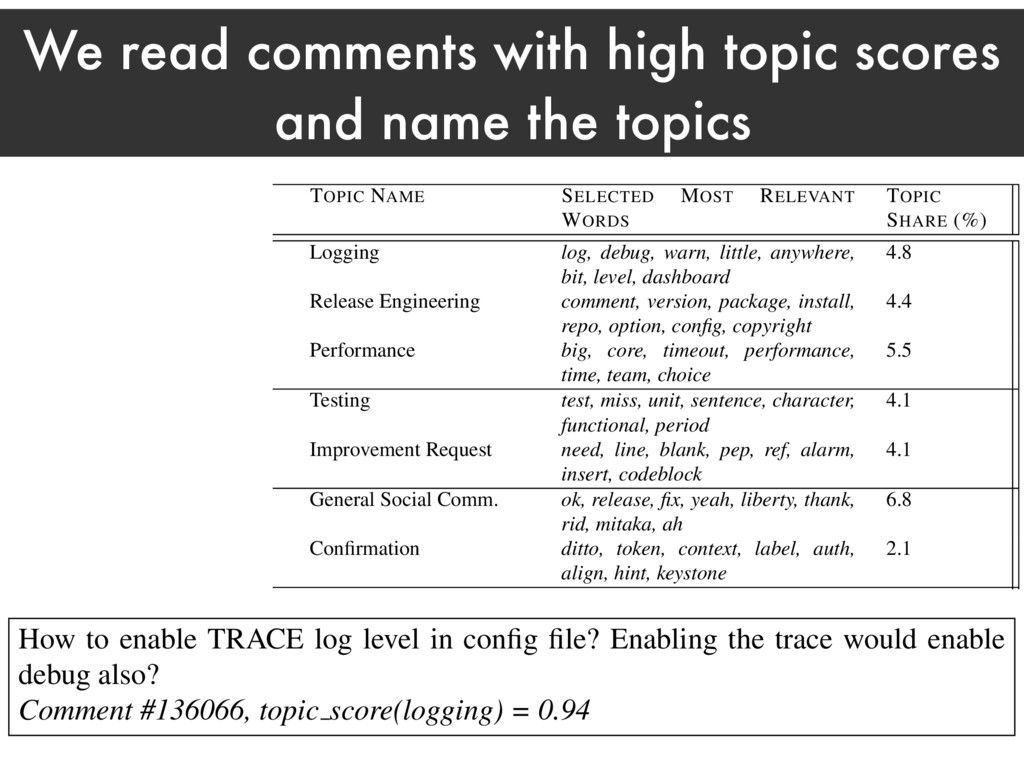 We read comments with high topic scores and nam...