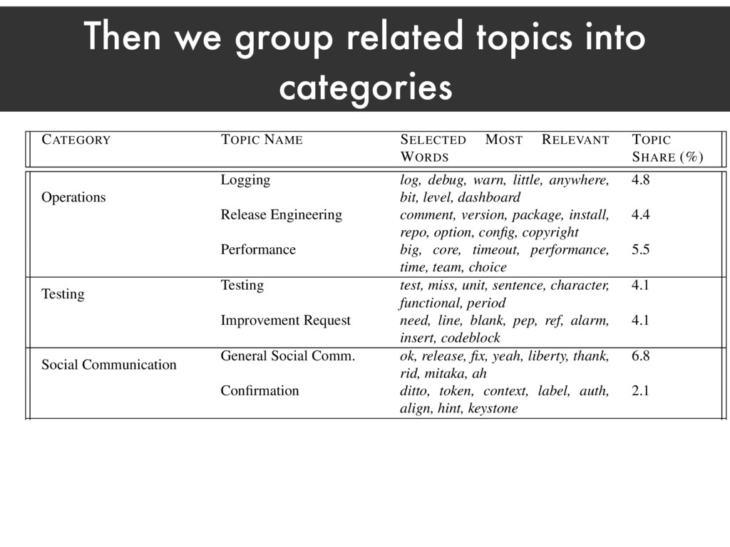 Then we group related topics into categories Ho...