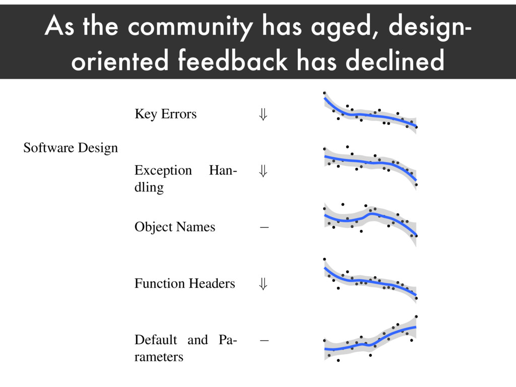 As the community has aged, design- oriented fee...