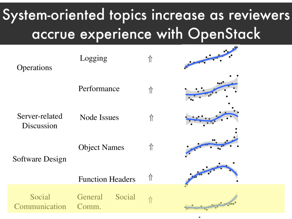 System-oriented topics increase as reviewers ac...