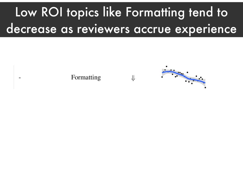 Low ROI topics like Formatting tend to decrease...
