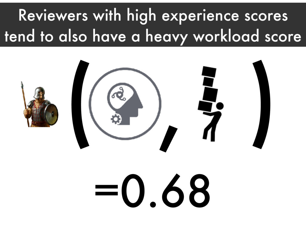 Reviewers with high experience scores tend to a...