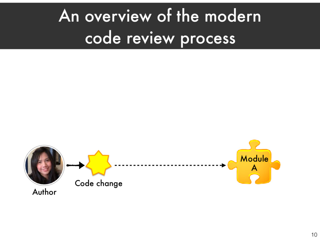 Author Module A Code change 10 An overview of t...