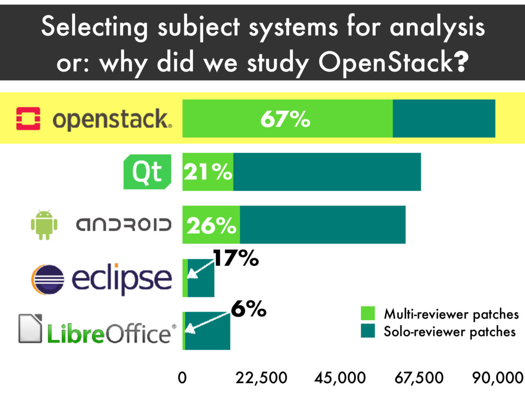 Selecting subject systems for analysis or: why ...