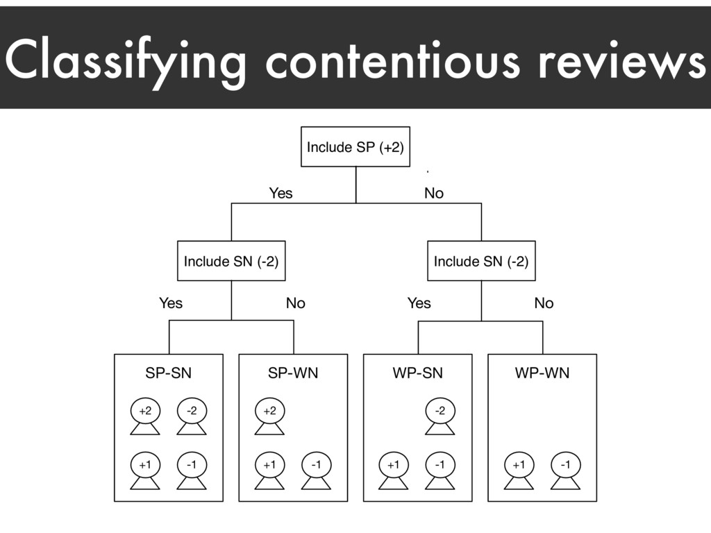 Classifying contentious reviews Include SP (+2)...