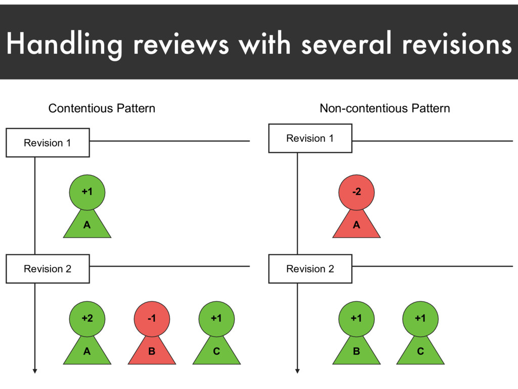 Handling reviews with several revisions Content...