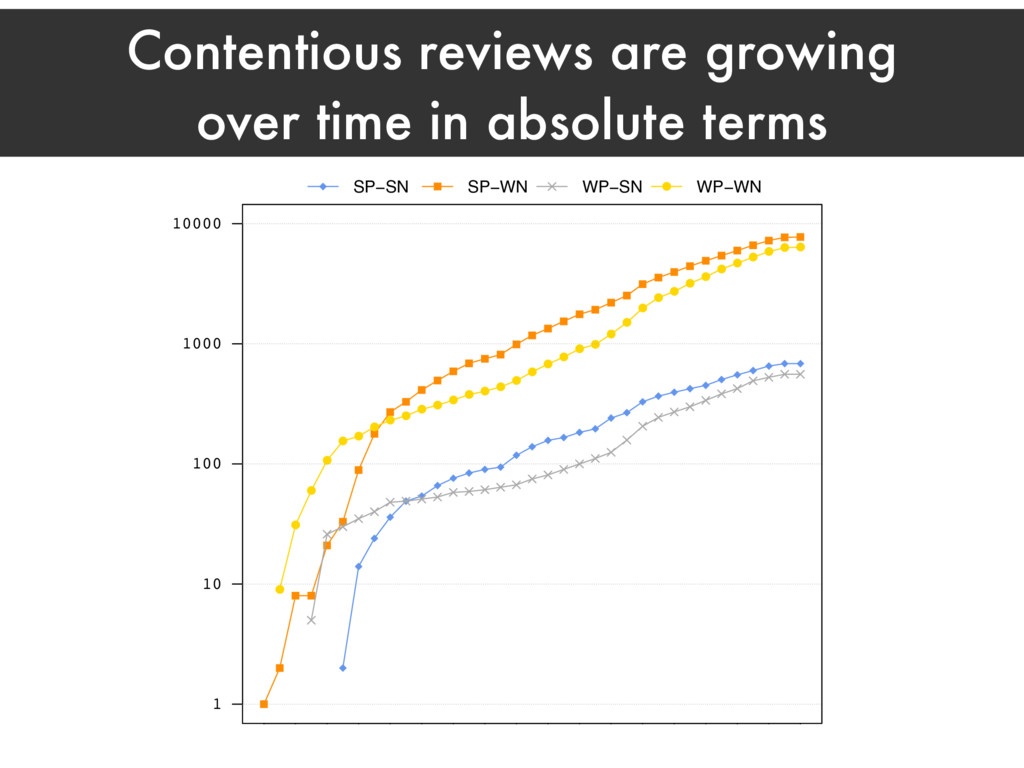 Contentious reviews are growing over time in ab...