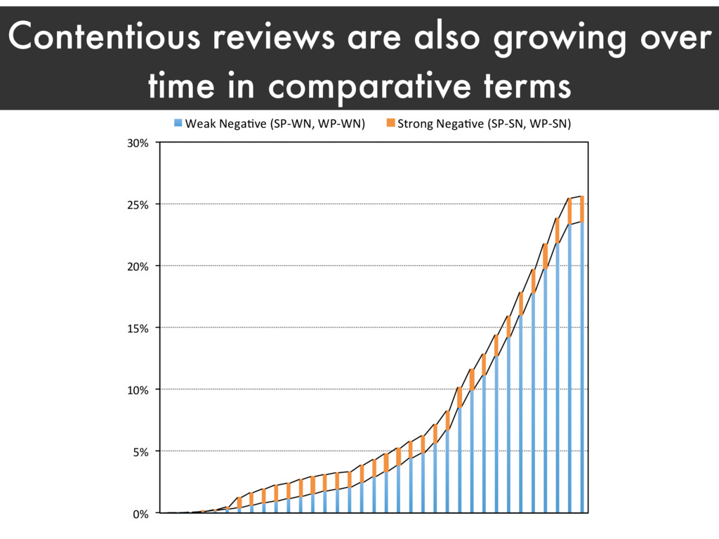Contentious reviews are also growing over time ...
