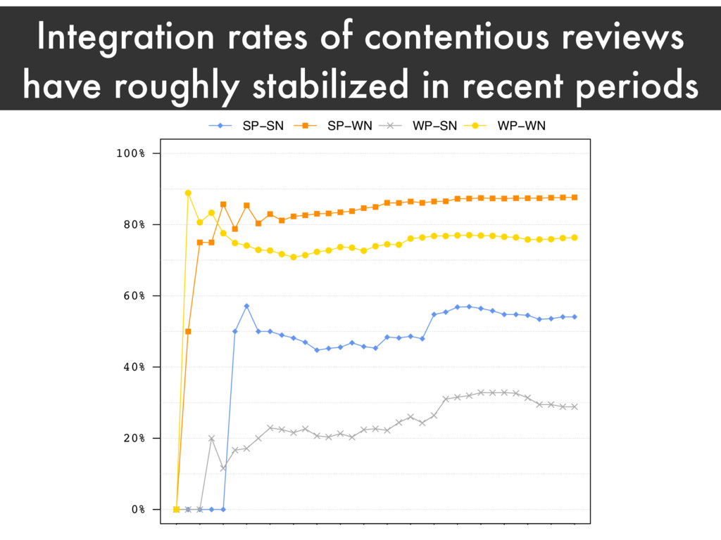 Integration rates of contentious reviews have r...