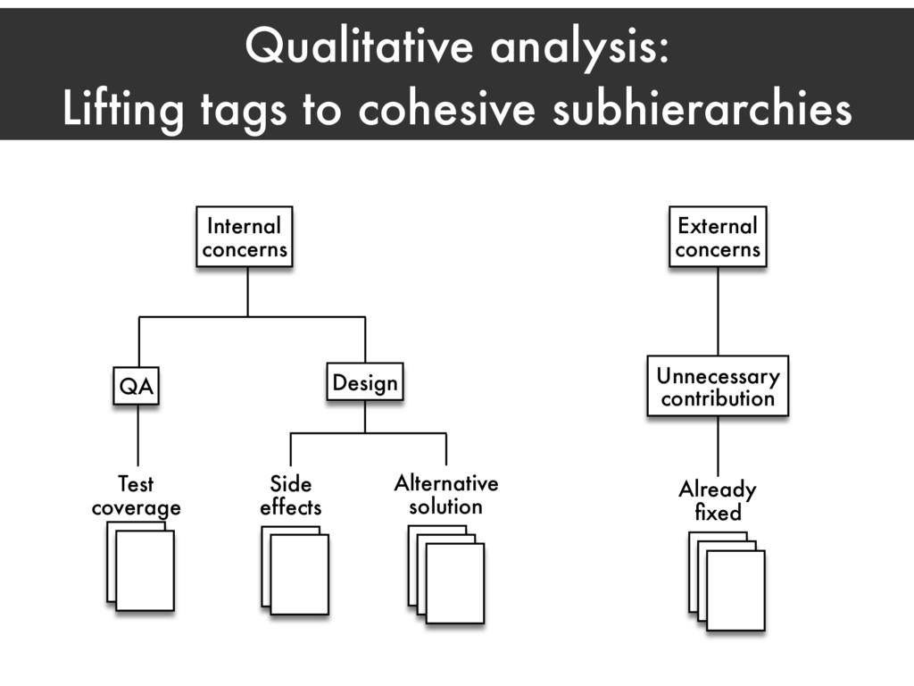 Qualitative analysis: Lifting tags to cohesive ...