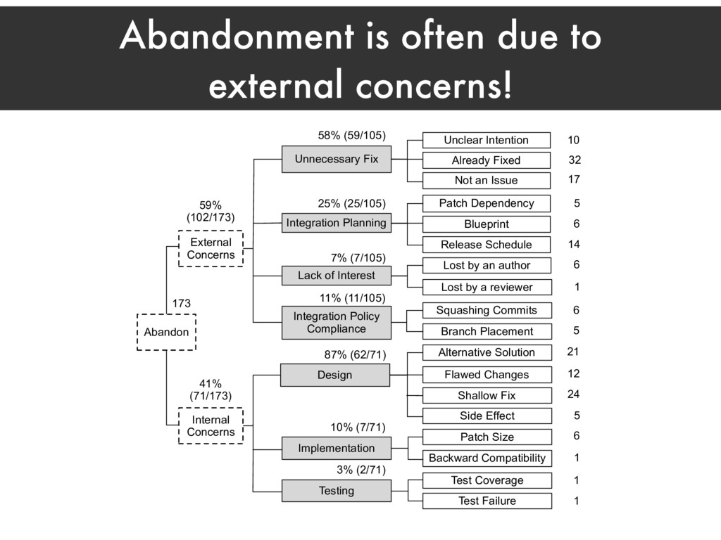 Abandonment is often due to external concerns! ...