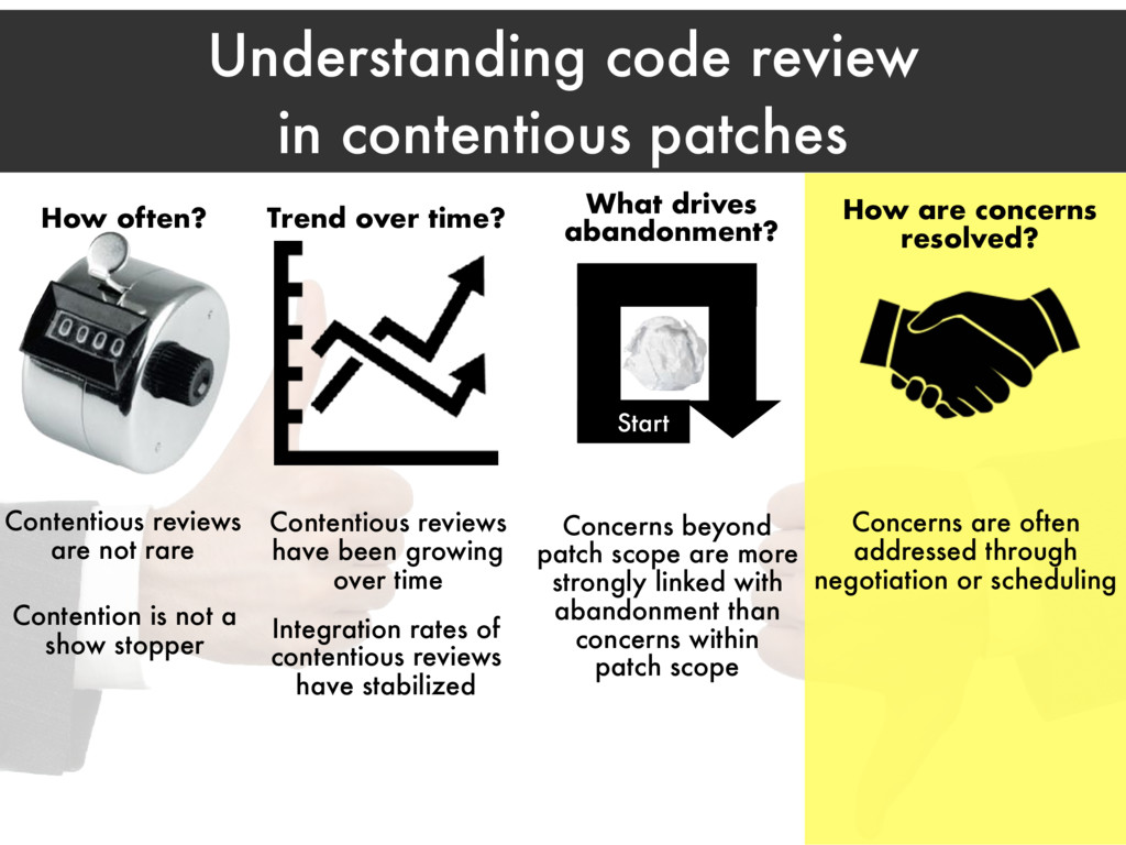 Understanding code review in contentious patche...