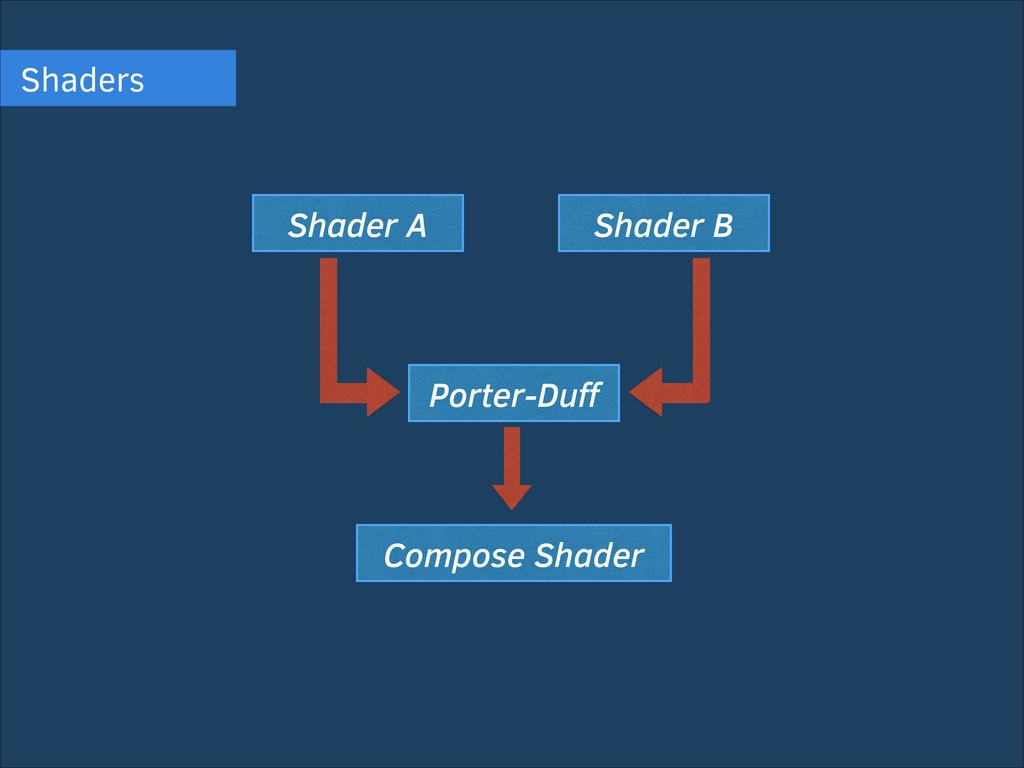 Shaders Shader A Shader B Porter-Duff Compose Sh...