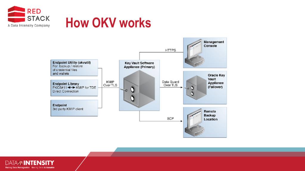 How OKV works