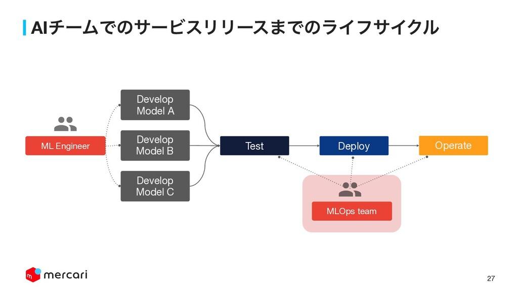 27 AIνʔϜͰͷαʔϏεϦϦʔε·ͰͷϥΠϑαΠΫϧ Test Deploy Operat...