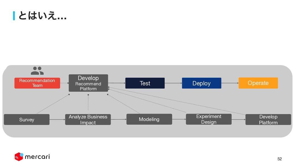 52 ͱ͍͑… Develop  Recommend Platform Test Deplo...