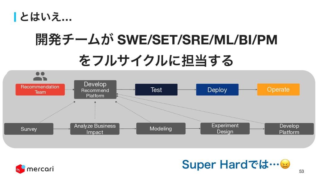 53 ͱ͍͑… Develop  Recommend Platform Test Deplo...