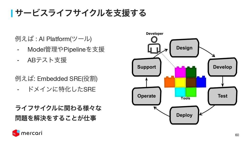 60 αʔϏεϥΠϑαΠΫϧΛࢧԉ͢Δ ྫ͑ : AI Platform(πʔϧ)  - M...