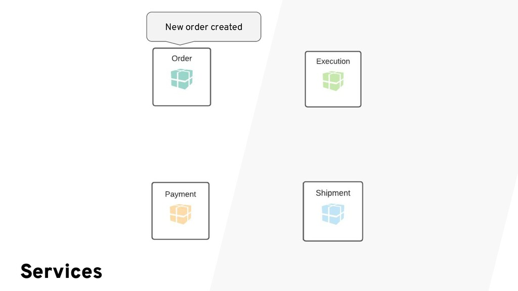 New order created Services