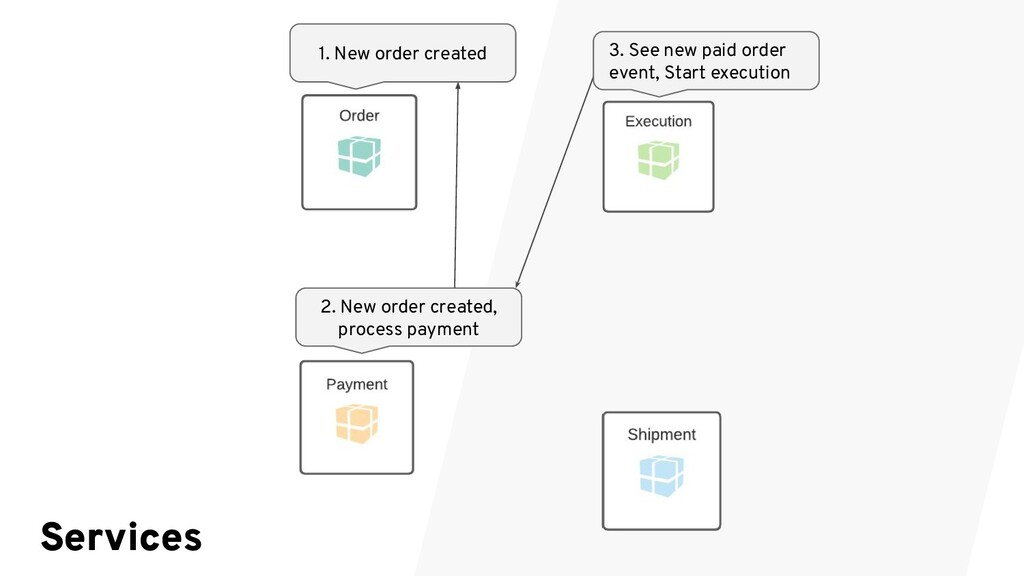 1. New order created 3. See new paid order even...