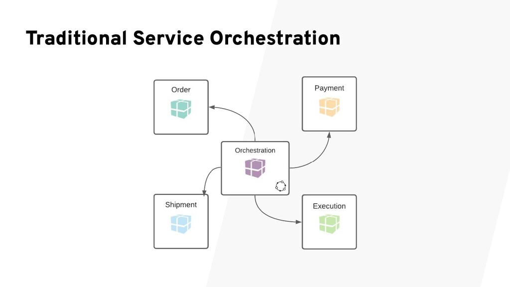 Traditional Service Orchestration