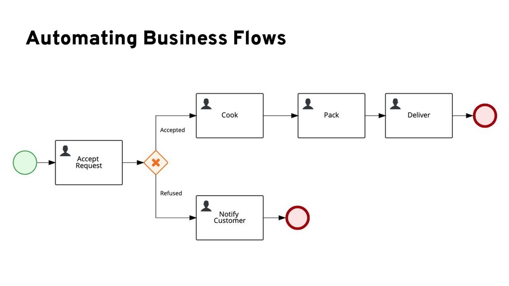 Automating Business Flows