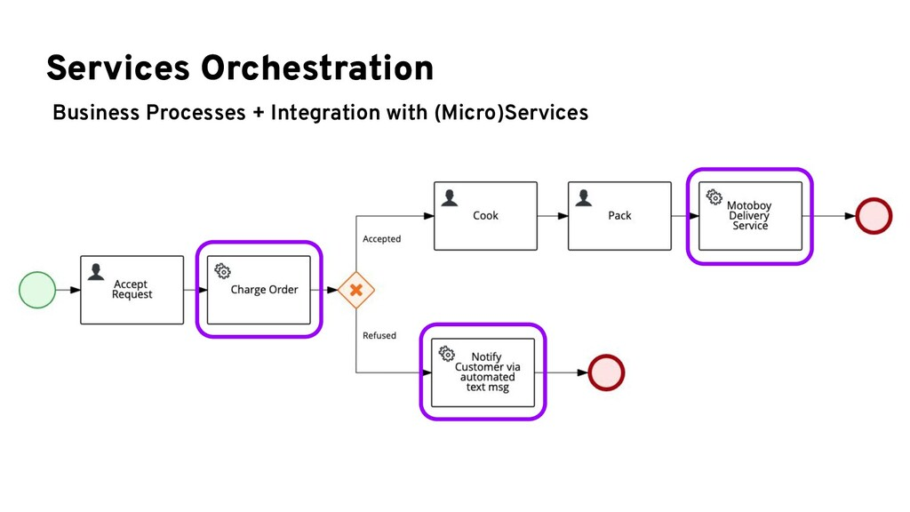 Services Orchestration Business Processes + Int...