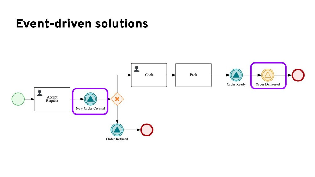 Event-driven solutions