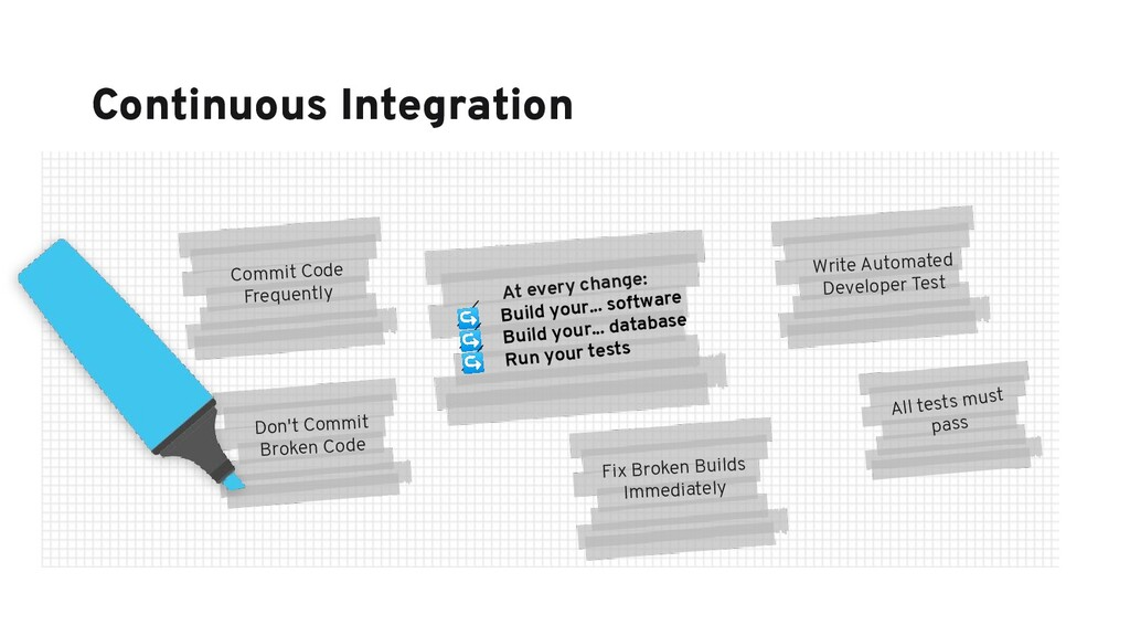 Continuous Integration Commit Code Frequently D...