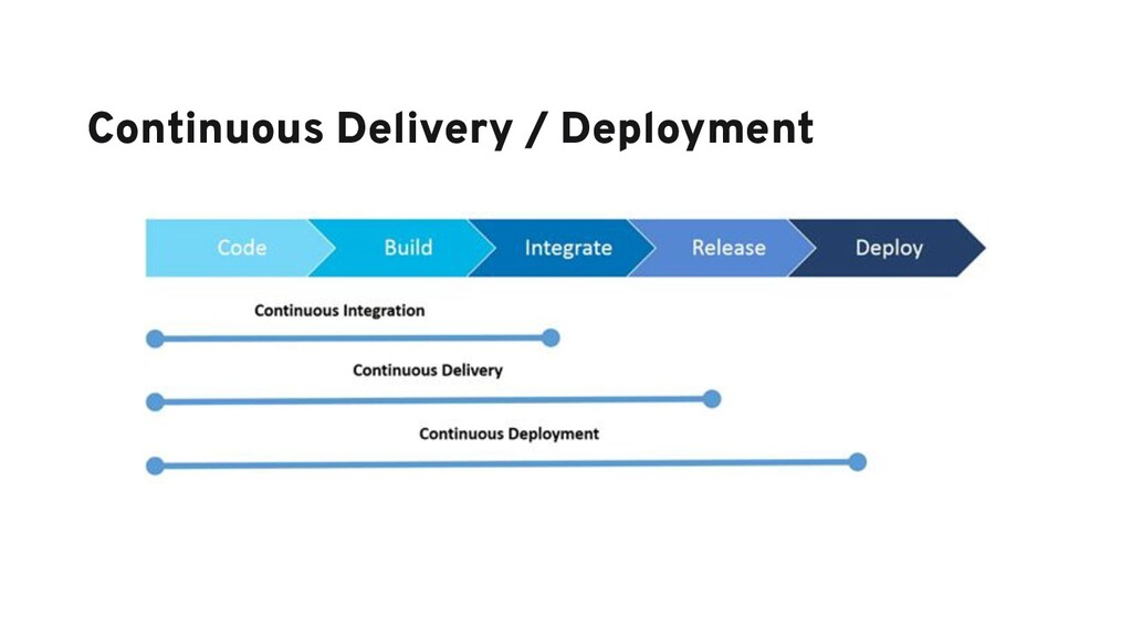 Continuous Delivery / Deployment