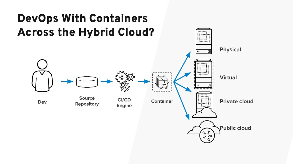 DevOps With Containers Across the Hybrid Cloud?...