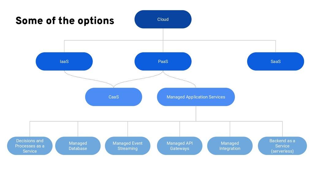 Some of the options Cloud PaaS IaaS CaaS SaaS M...