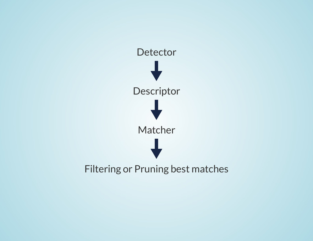 Detector Descriptor Matcher Filtering or Prunin...