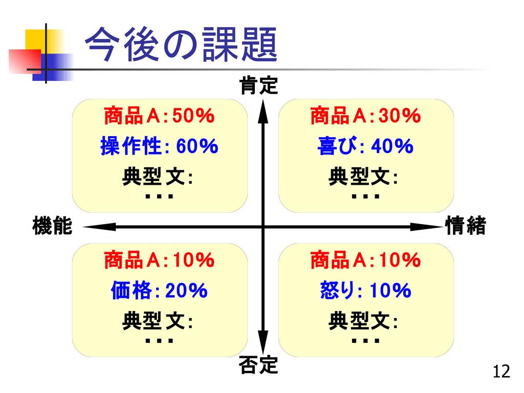 12 今後の課題 肯定 否定 情緒 機能 商品A:50% 操作性: 60% 典型文: ・・・ ...