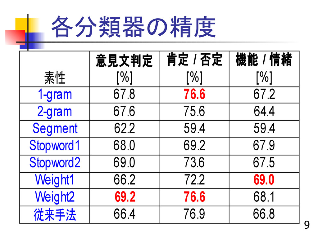 9 各分類器の精度 意見文判定 素性 [%] [%] [%] 1-gram 67.8 76.6...