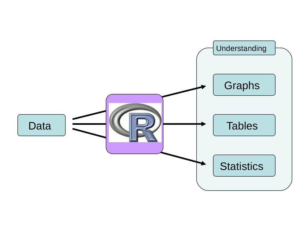 Tables Data Graphs Statistics Understanding