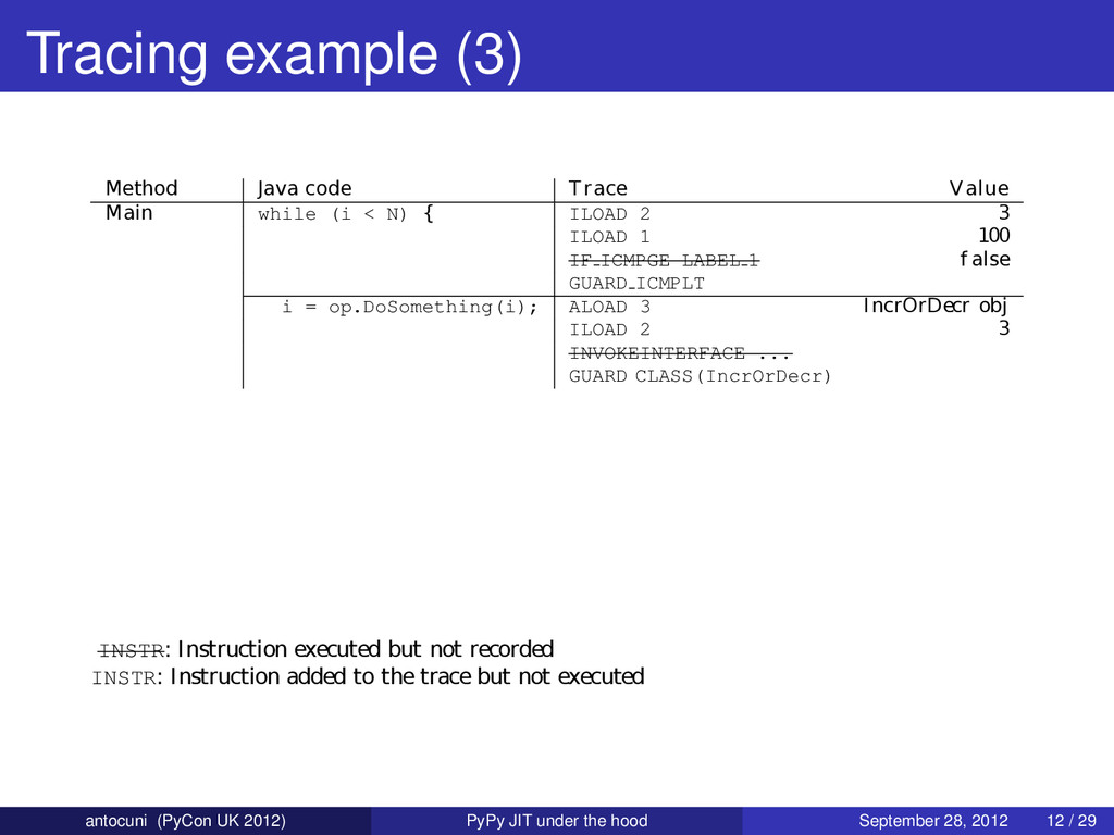 Tracing example (3) INSTR: Instruction executed...
