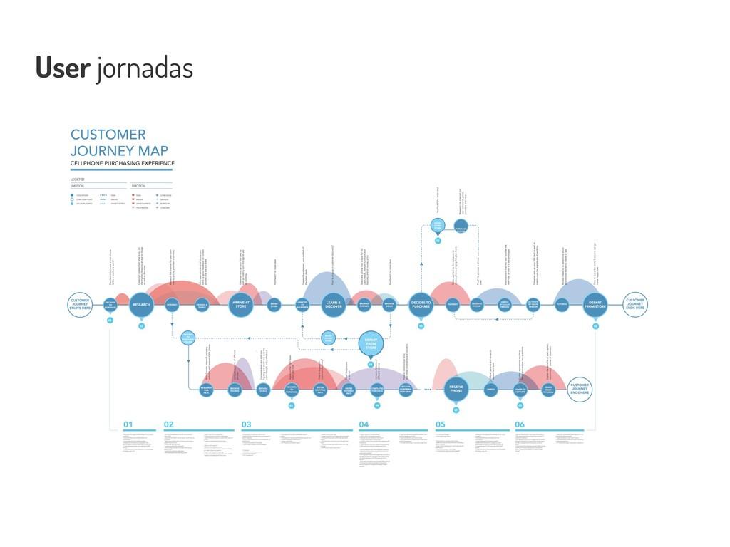 User jornadas