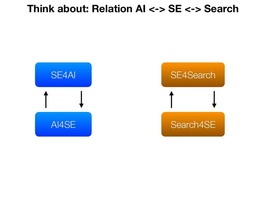 SE4AI AI4SE Think about: Relation AI <-> SE <->...