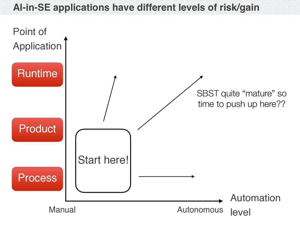 AI-in-SE applications have different levels of ...