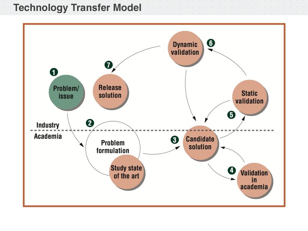 Technology Transfer Model
