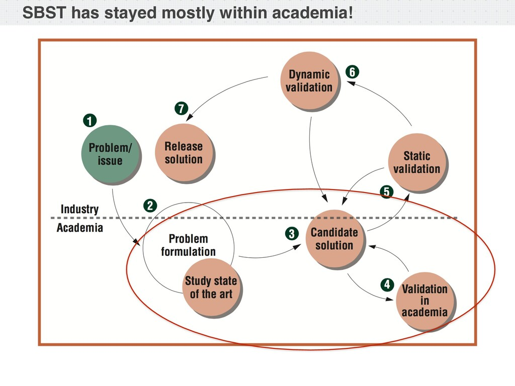 SBST has stayed mostly within academia!