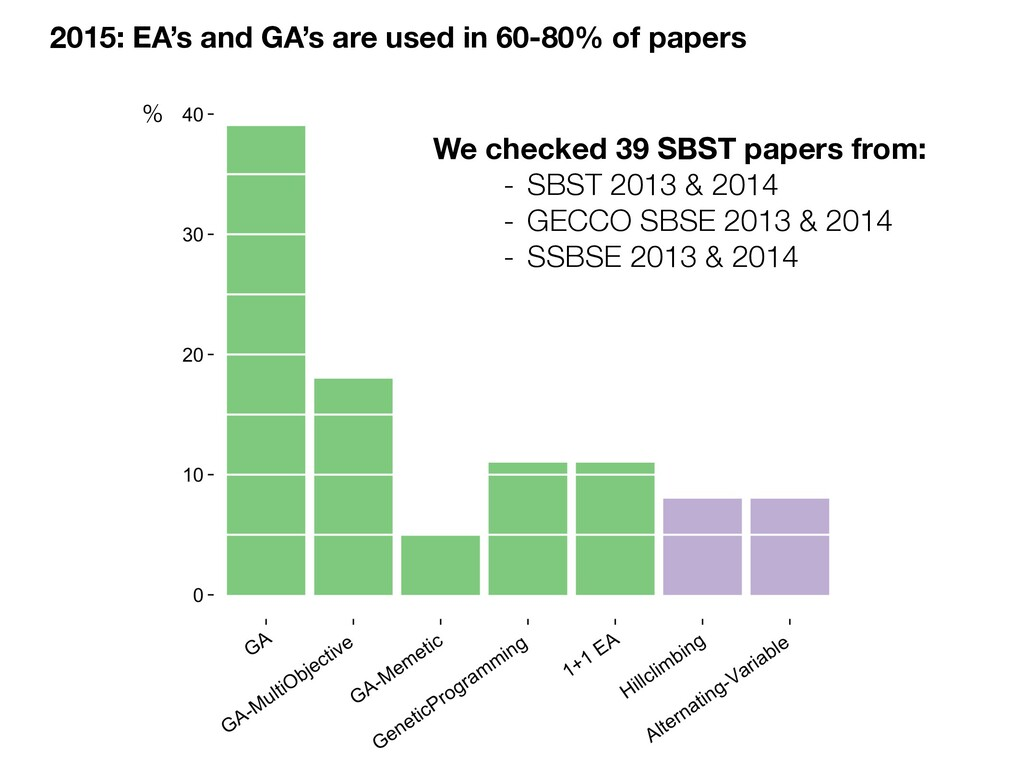 2015: EA's and GA's are used in 60-80% of paper...