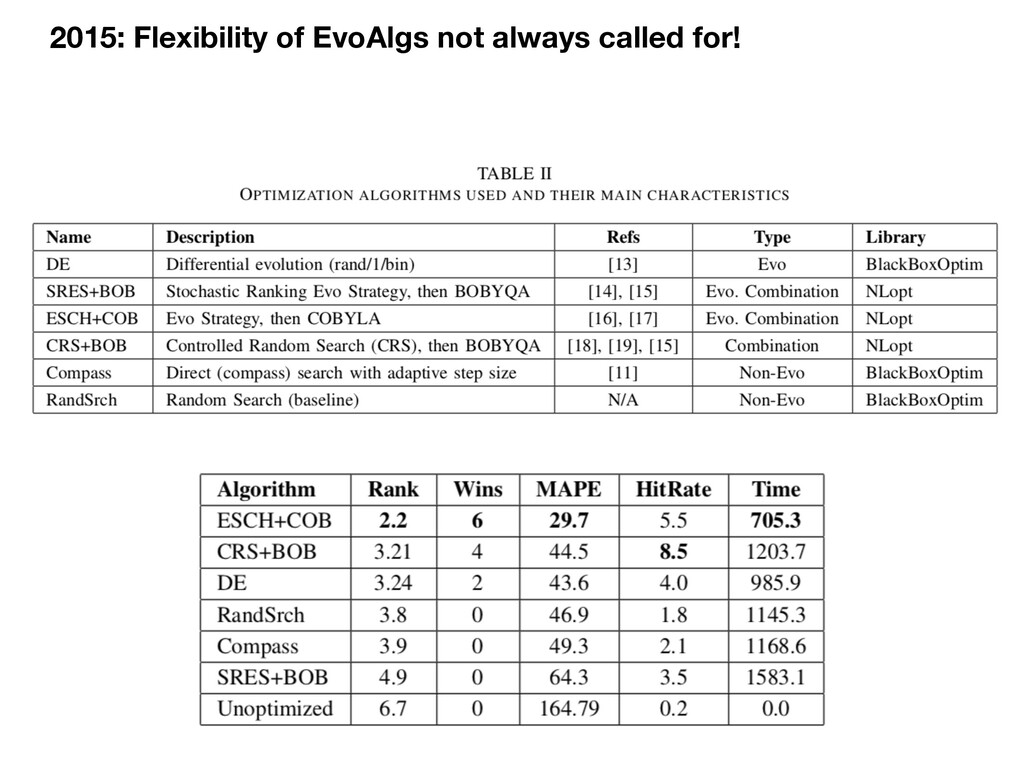 2015: Flexibility of EvoAlgs not always called ...