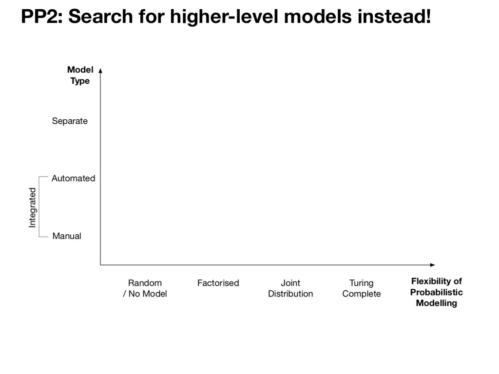 PP2: Search for higher-level models instead!