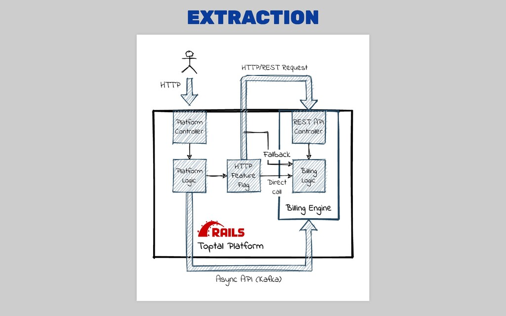 EXTRACTION EXTRACTION
