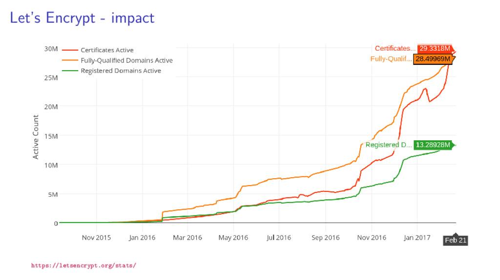 Let's Encrypt - impact https://letsencrypt.org/...