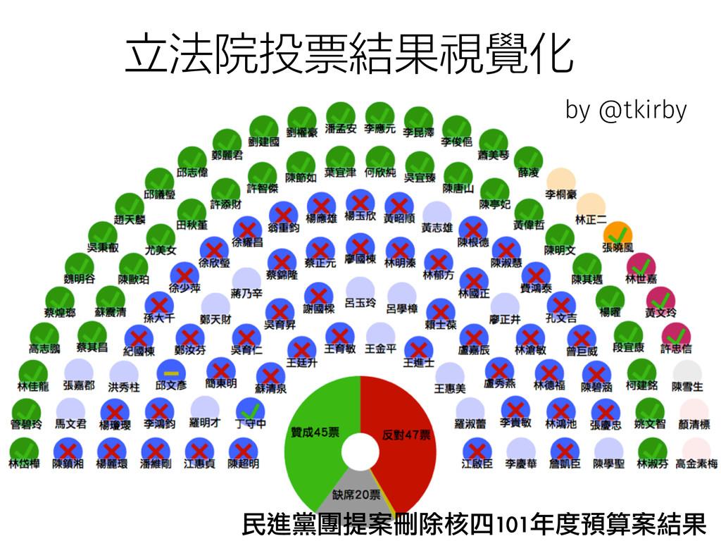 民進黨團提案刪除核四101年度預算案結果 立法院投票結果視覺化 by @tkirby