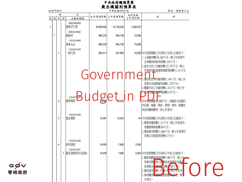 Government Budget in PDF Before