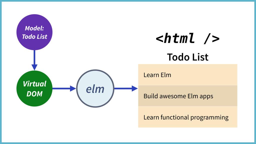 elm Virtual DOM Todo List Learn Elm Build aweso...